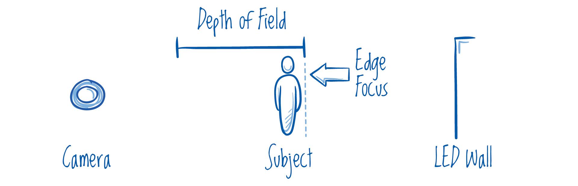 Edge Focus.jpg