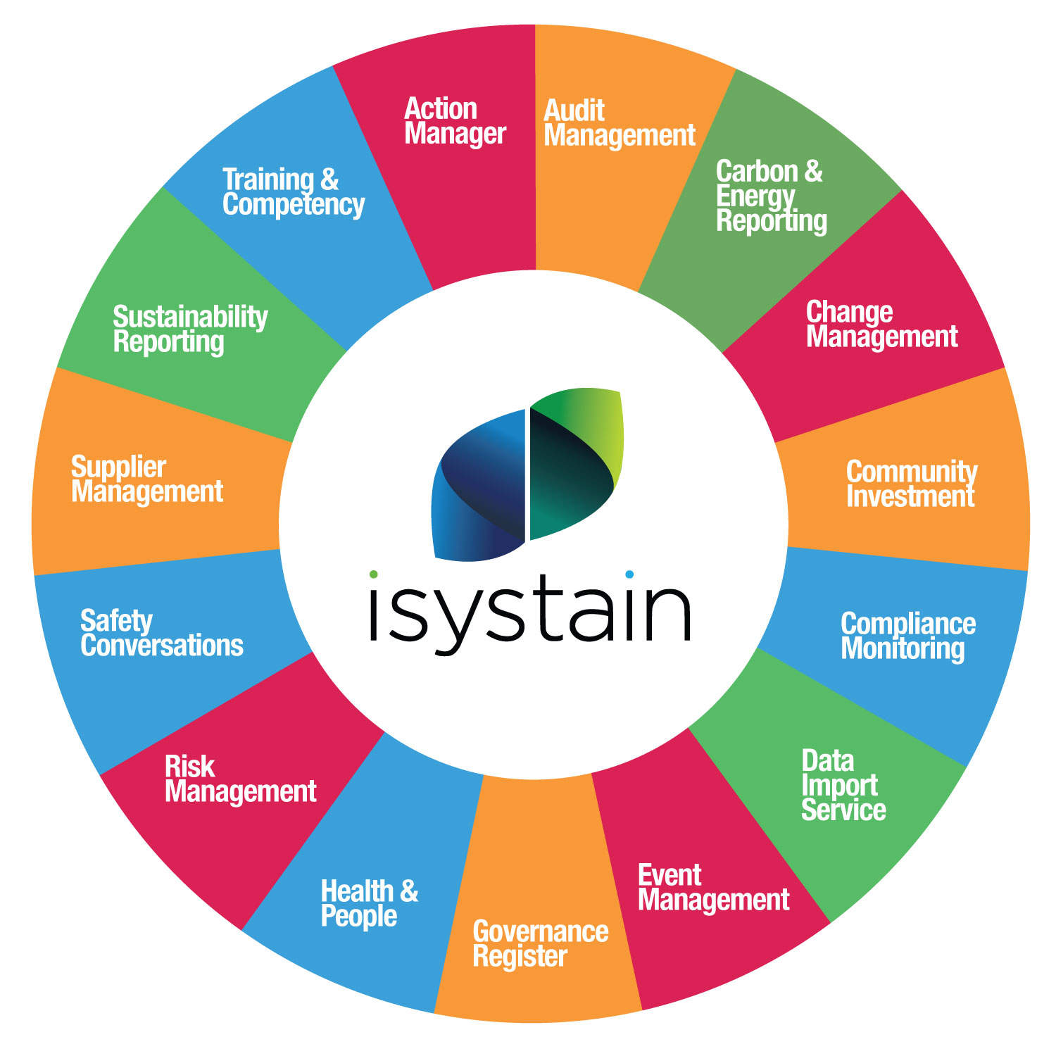 The iSystain platform is based on data-driven architecture, this enables high flexibility and configurability. It's built to coexist in an ecosystem of other systems. iSystain has been designed from the ground up to acquire information from other systems. Streamline and automate your business processes with our integrated suite of effective business processes offering generic tools such as workflow, business process modelling, action and event management. Featuring a business intelligence layer to turn data into decision making information..