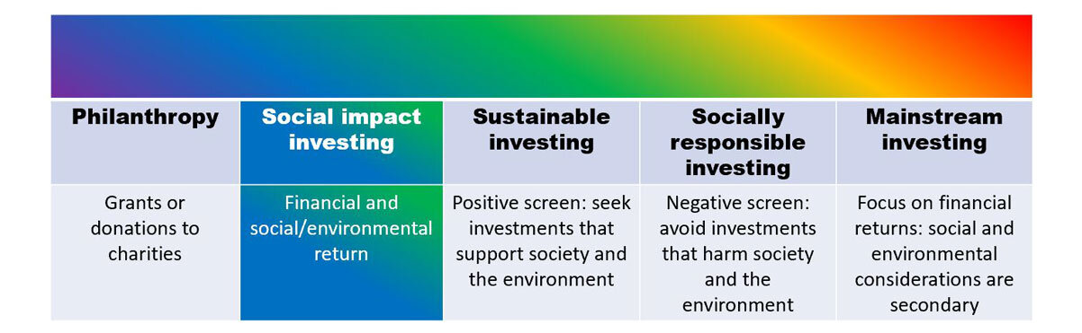 Business Investment Creating Value For Society And The Environment Sustainability Hse Social Impact Software