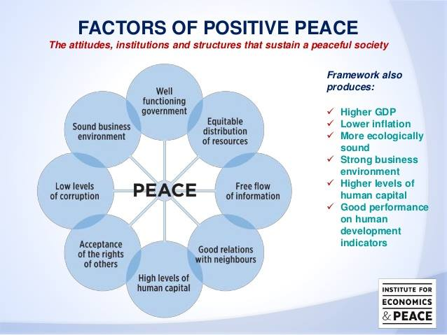 factors of positive peace.jpg