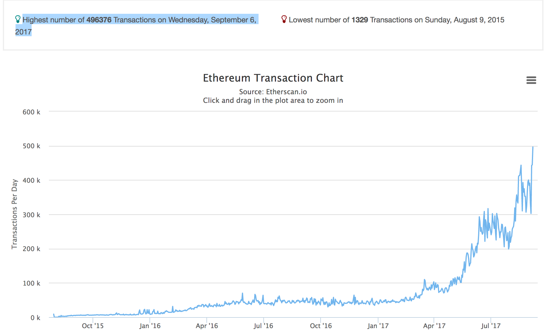 ETH_Transactions_090617.png
