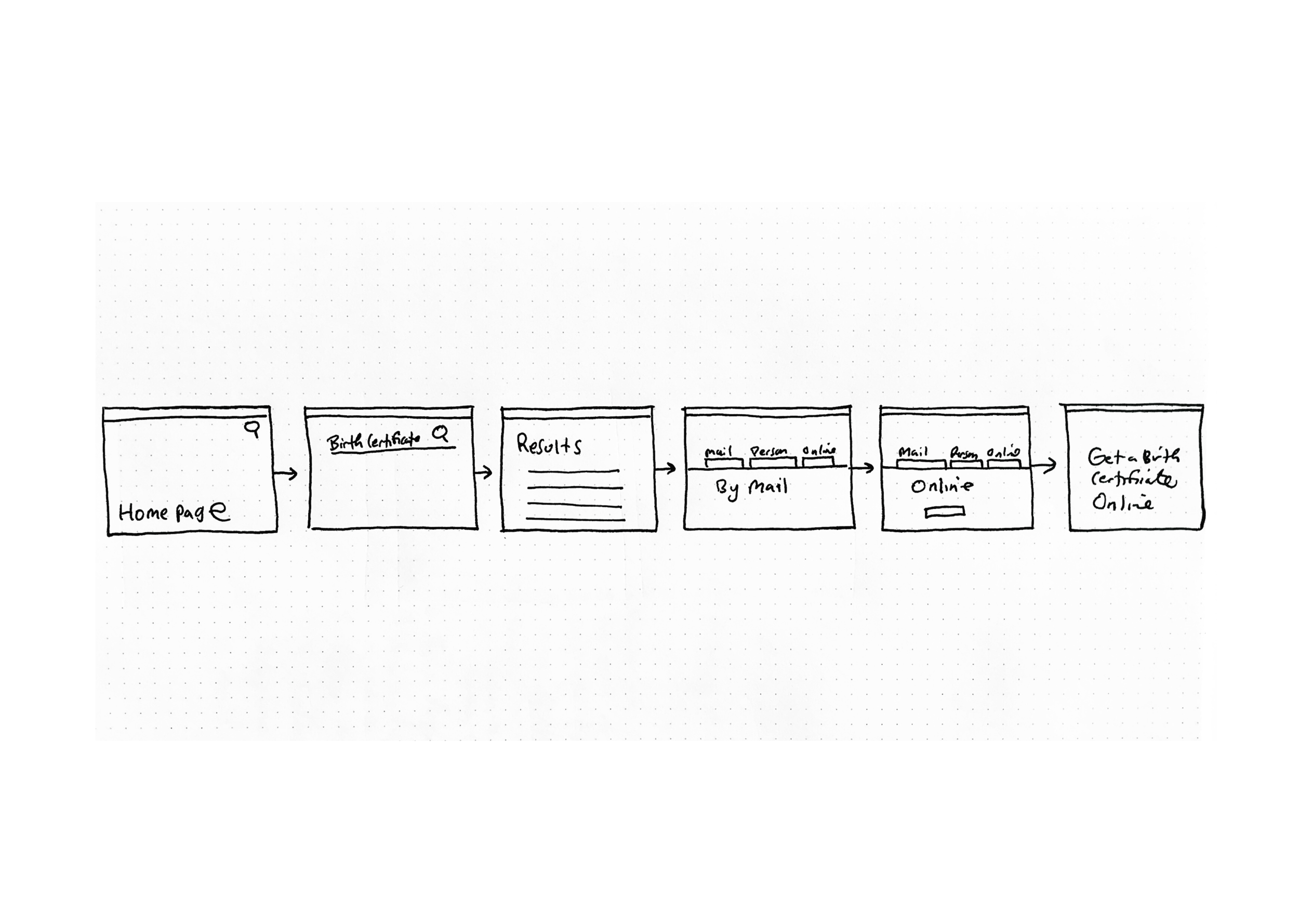 The task flow from my sketchbook investigating where to present the feature