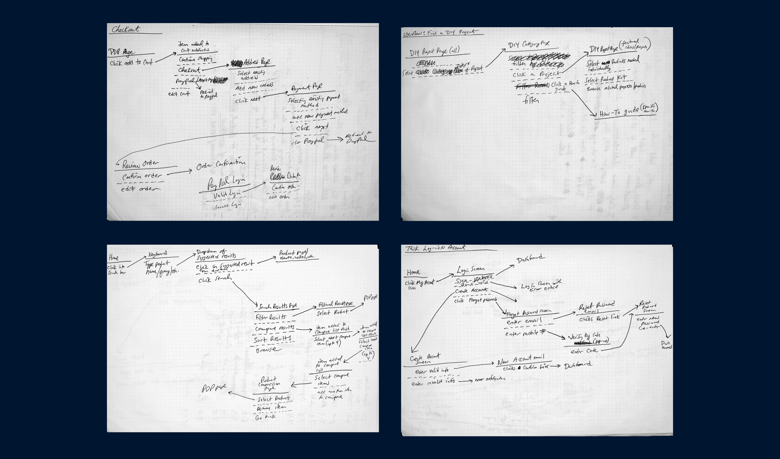 Initial user flow sketches determined from user goals in the personas.  1. Checkout (returning customer/new customer  2. Search for a product  3.Find a DIY Project  4. Log-In Account