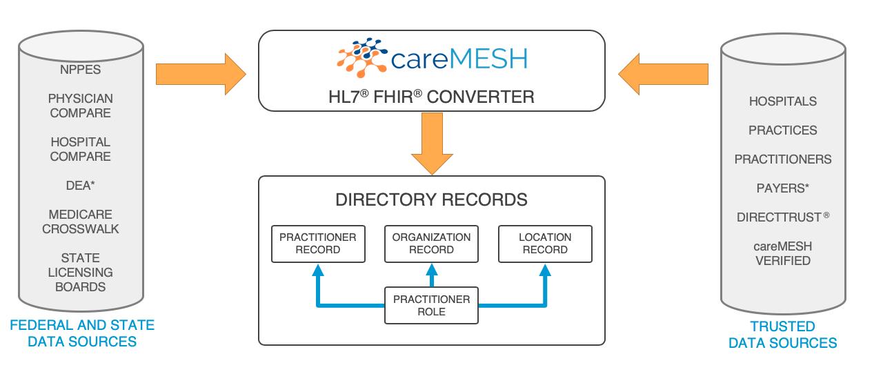 careMESH Directory.png