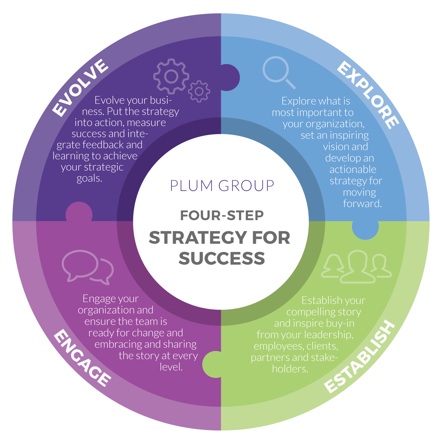 Our work is based on a four-step strategy for success. We collaborate with clients on all four phases, or offer entry points anywhere along the continuum, based on your needs.