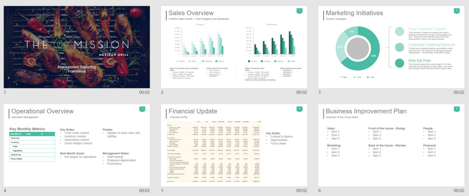 Restaurant Management Reporting Powerpoint Template Monthly Executive Summary Salesrake Com