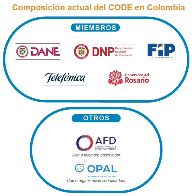 CODE Colombia.png