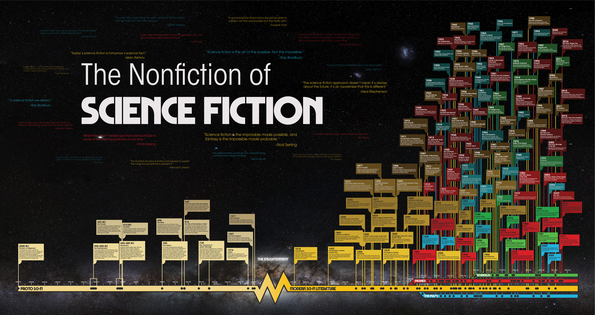 Full History of Sci-Fi Timeline