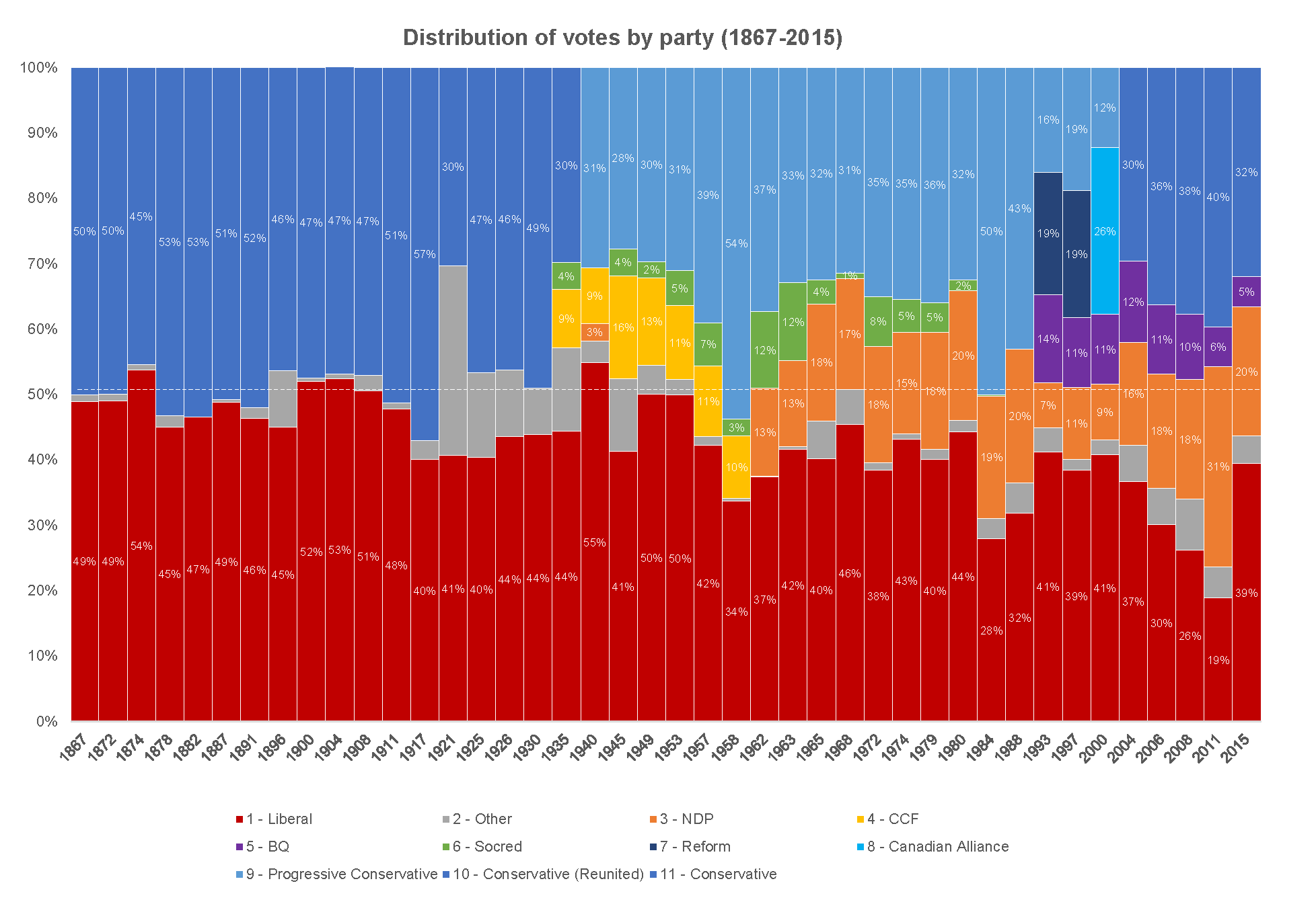 This second chart (above) shows the distribution of votes coloured by political party). There are few cases where any political party gets over 50% of the vote (these cases are mostly when there were only two major parties from 1867-1917)