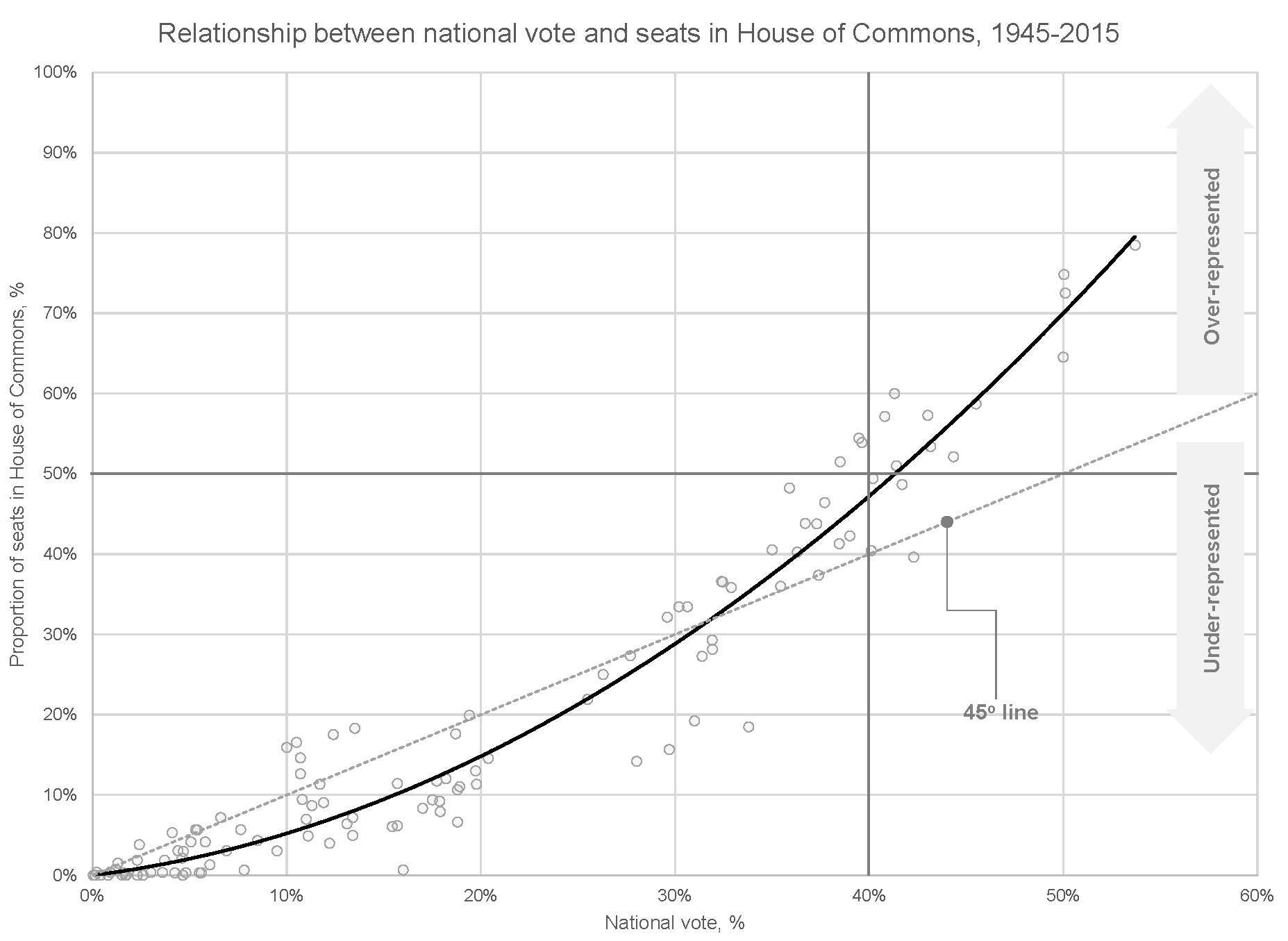 Each dot in this plot represents a single party's outcome in an election (e.g., in 2015, the Conservative Party won 32% of the national vote and got 29% of the seats in the HoC).  This plot shows that the relationship between the national vote and seats in the HoC is convex: smaller parties are under-represented, while larger ones are over-represented.  This attribute makes it easier to form majority governments since a party can win 50% of the seats with fewer than 50% of the votes.