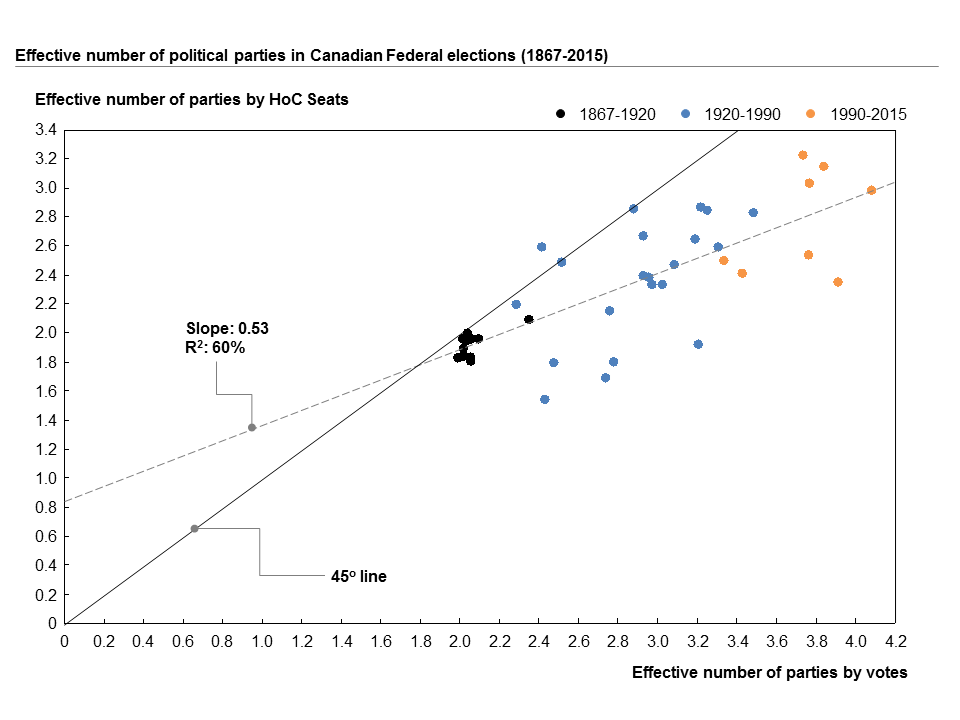 Each dot in this plot represents an election (they are colour-coded by dated). This plot shows that as Canadians vote for more effective parties, the effective number of parties in Parliament increases, but at a slower rate.