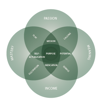 Purpose Diagram Overview.png