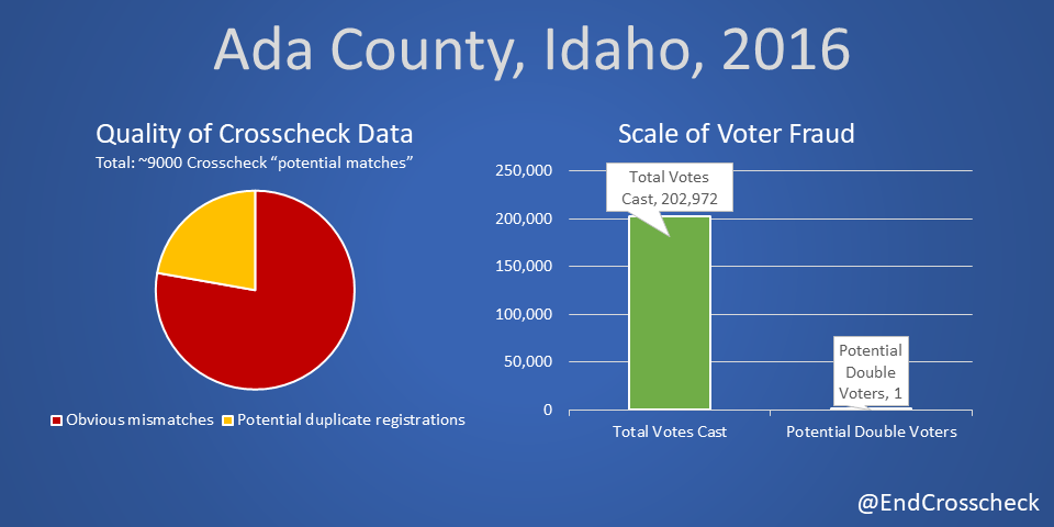 Data Quality Analysis of Ada County, Idaho's 2016 Crosscheck Results