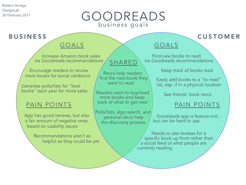 Taking a look at business goals and how they overlap with customer goals.