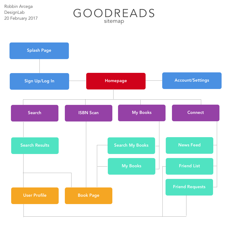 goodreads-sitemap.png