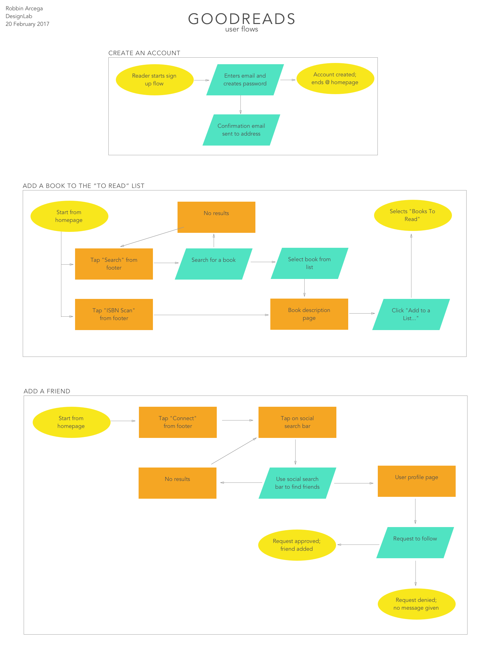 goodreads-userflows.png