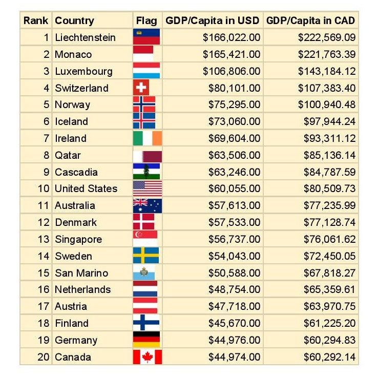 At over $63,000 in GDP per capita, Cascadia ranks number 9 on a global scale, just bellow oil rich Qatar, edging out the United States and Canada, who's rankings here still include Cascadia. Without Cascadia, their numbers would drop even further.