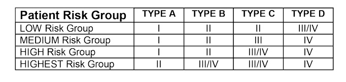 Table 3 puts Type and Location together to classify what's need to maintain a lower infection risk.