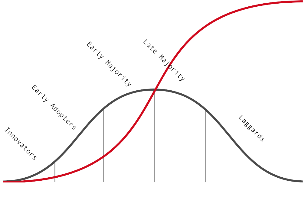 Market penetration (in red) on top of Rogers' model of diffusion of innovation
