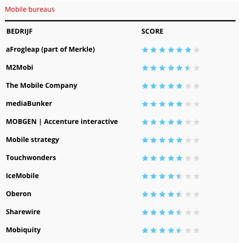 The 2019 Emerce 100 ranking for Mobile Agencies