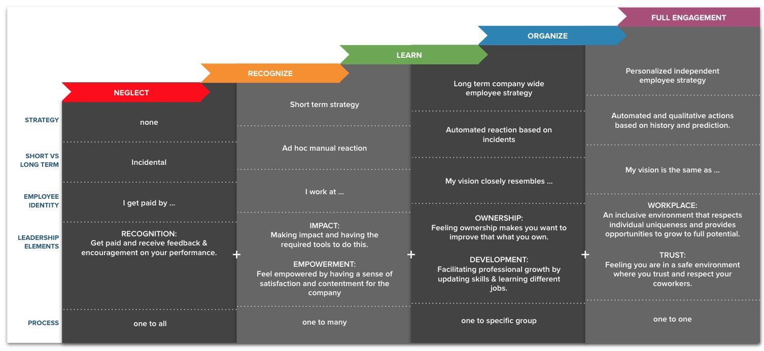 Employee Experience Maturity Matrix