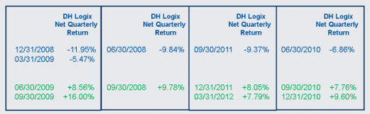 Previous Quarterly Declines and Subsequent Positive Returns Table for Day Hagan Logix Tactical Dividend Strategy.