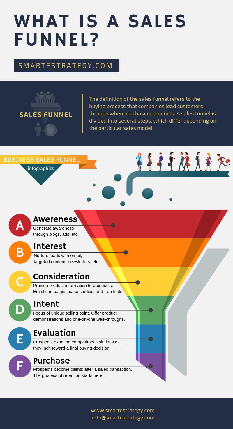 Sales Funnel Infographic V2.png