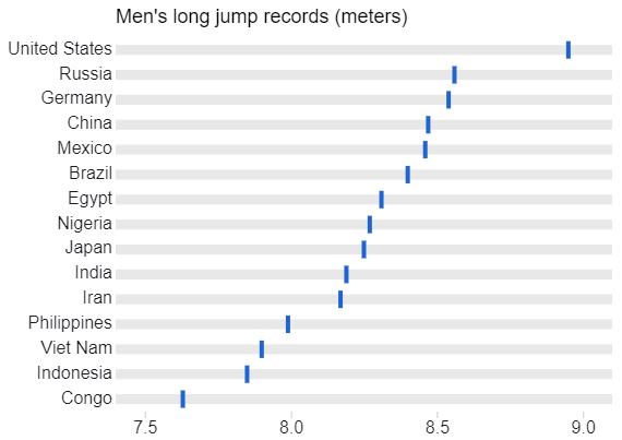 Men's Long Jump Records - Pipes - 15 Values.png