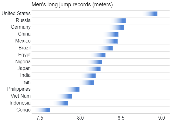 Men's Long Jump Records - Short Fade Bar - 15 Values.png