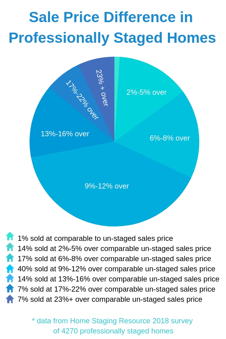 Sale Price Difference in Professionally Staged Homes