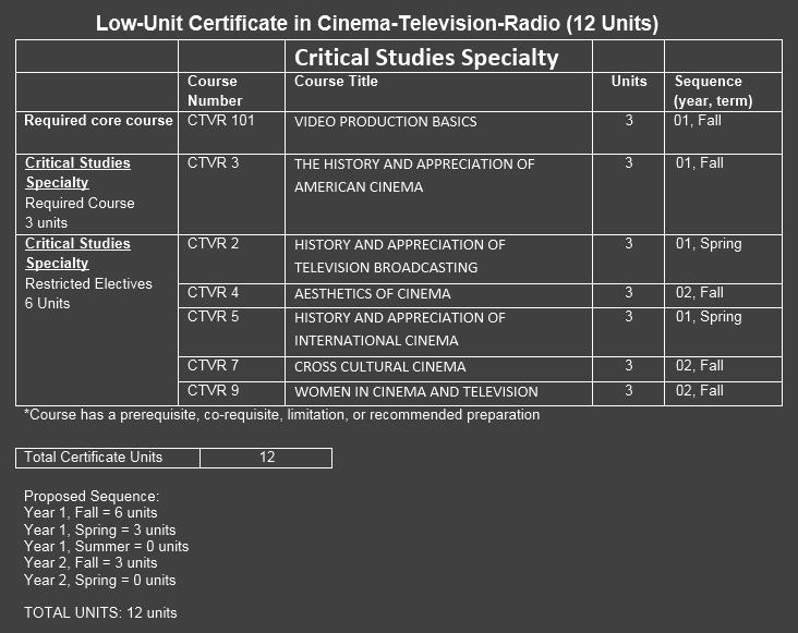 cert12-CritStudies12units.png