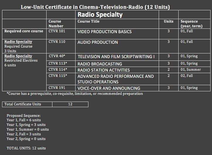 cert13-Radio12units.png