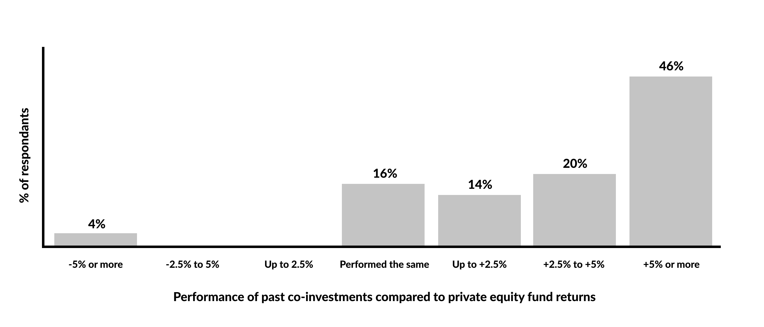 Figure 2. Survey of fund managers comparing co-investment performance to fund returns     Source: Prequin