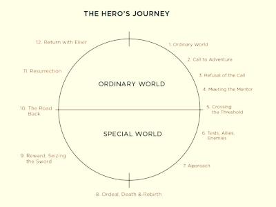 Hero Journey.jpg