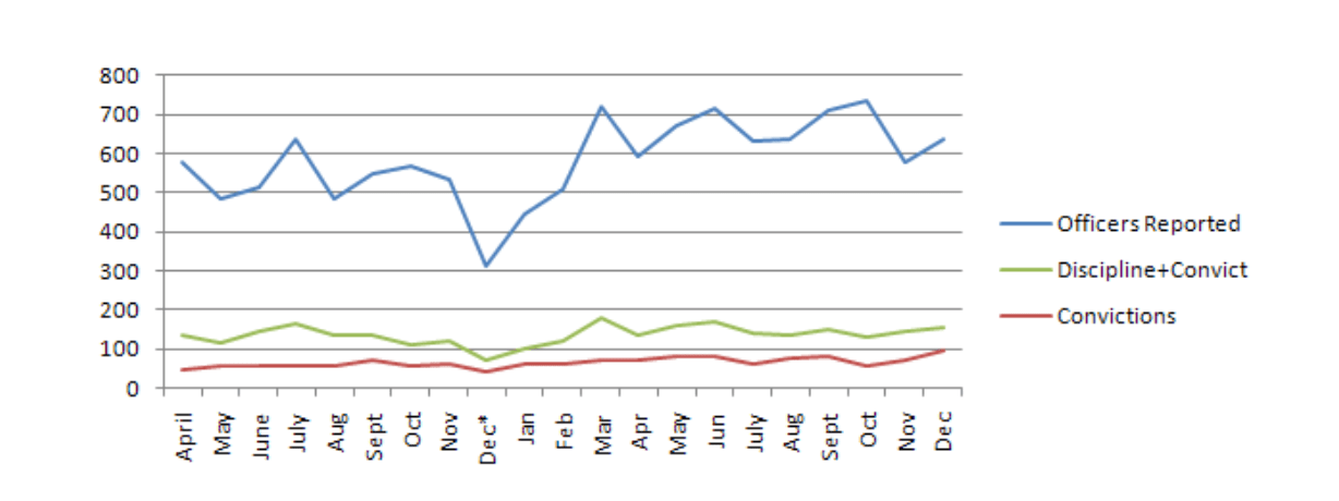 Trends for officers reported compared officers disciplined and officers convicted via     PoliceMisconduct.com