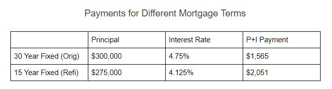 payments-for-different-mortgage-terms.JPG