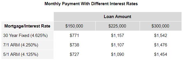 arm-monthly-payment-with-different-interest-rates.JPG