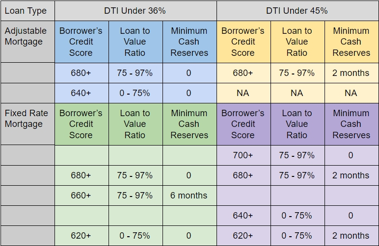Credit-Eligibility-For-Conventional-Home-loan.jpg