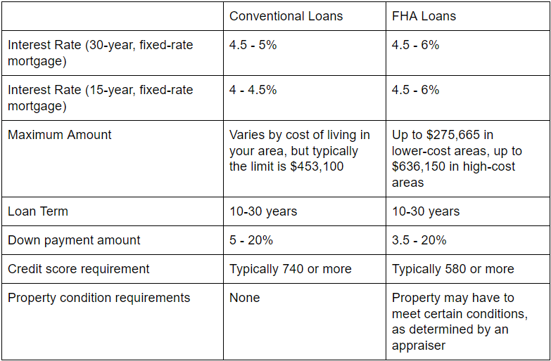 Differences-between-Conventional-loan-and-FHA-loan.png