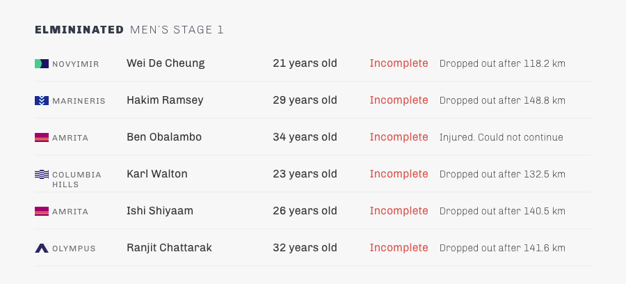stage 1-mens-eliminations.png