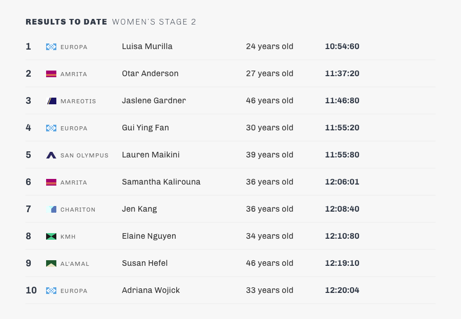 stage 2-womens-results.png