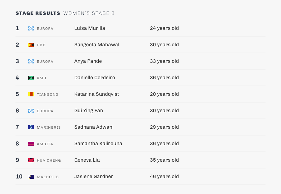stage 3-womens-results.png