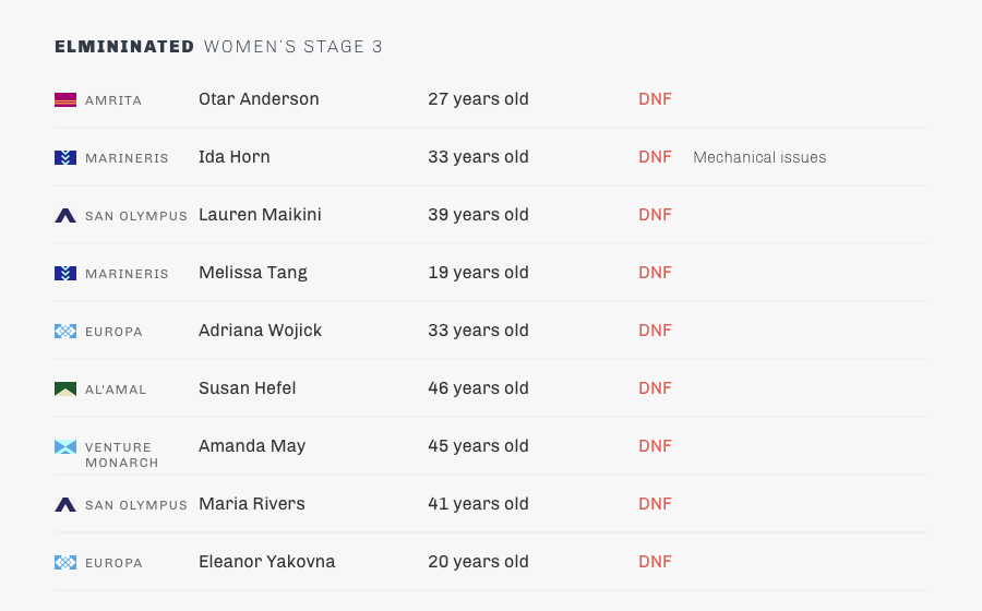 stage 3-womens-elimination.png