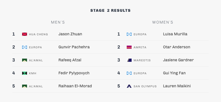 stage 2-summary-results.png