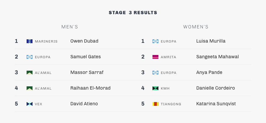 stage 3-summary-results.png