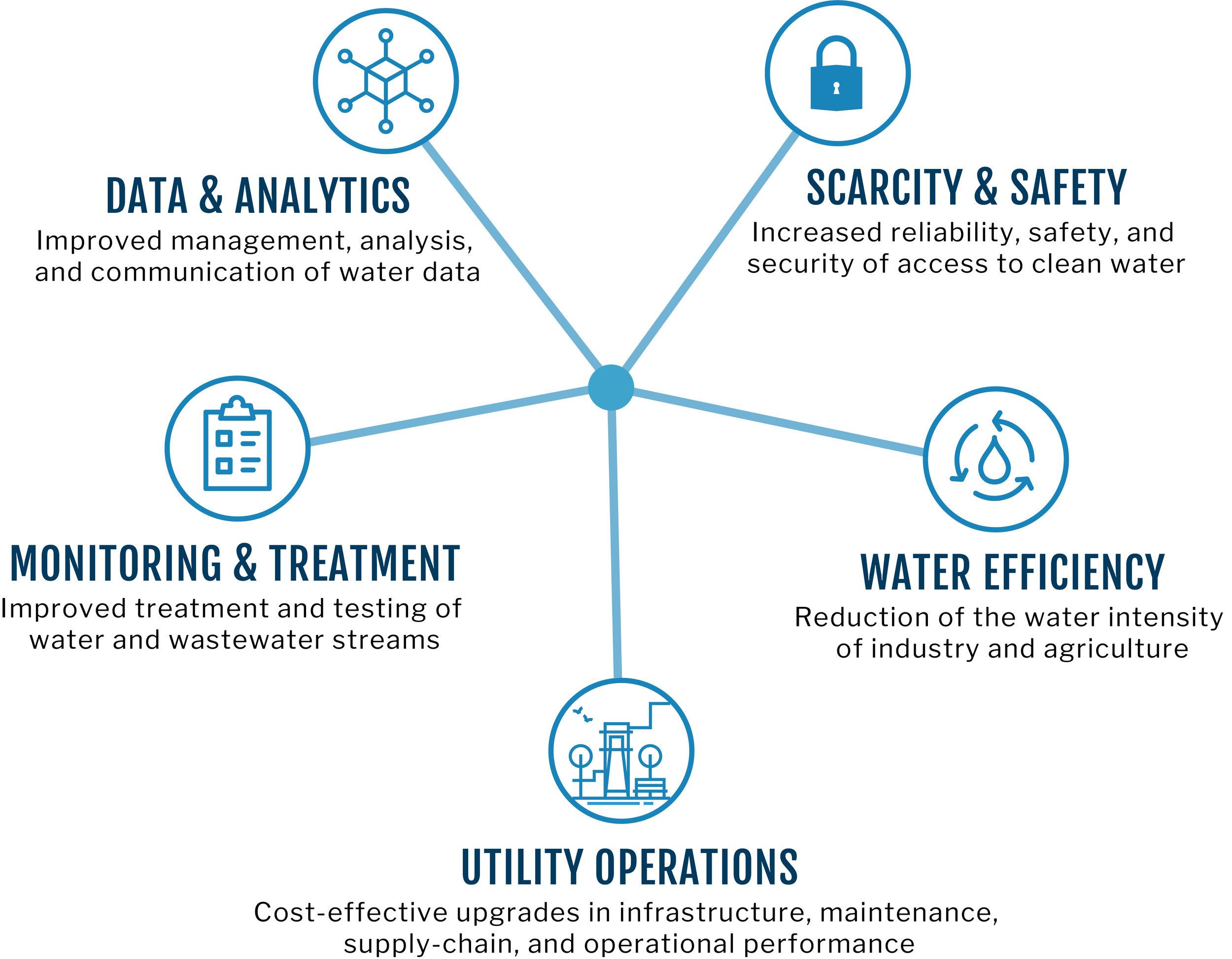 Water Challenges Diagram.jpg