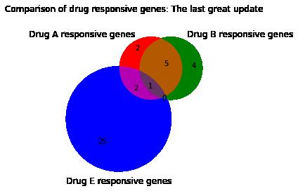 05_three-way_uneven_samples.png