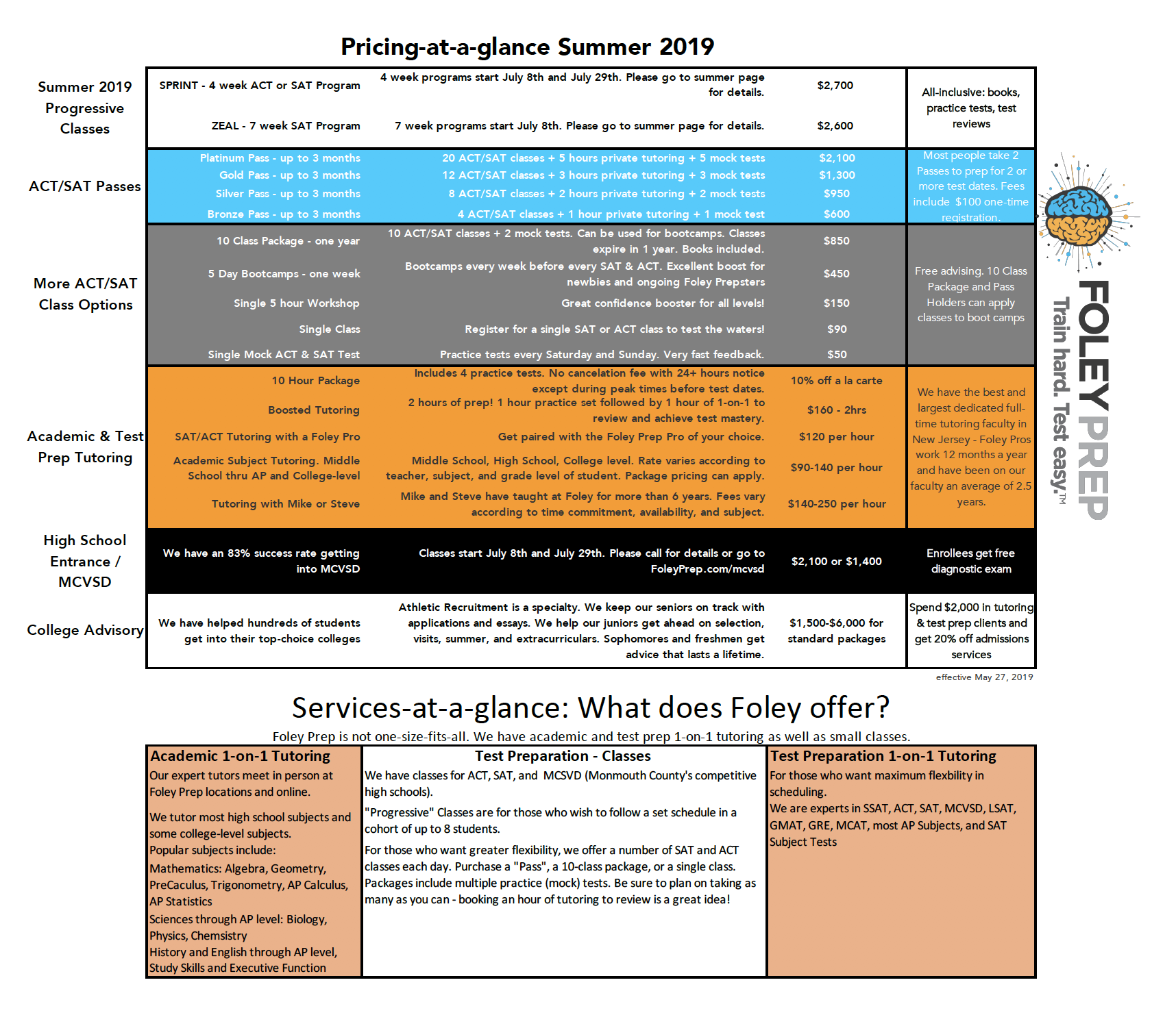 graphic relating to Printable Ssat Practice Test named Summer months 2019 at Foley Foley Prep Coach difficult. Check out simple.