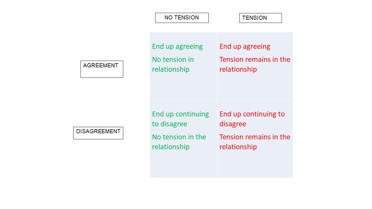 The Four Outcomes Of Disagreement: Choose Wisely Where Your Arguments Lead