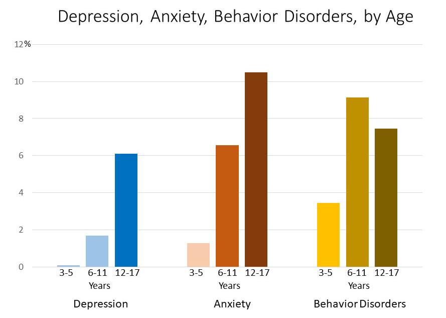 Childhood depression chart for Folsom psychologist